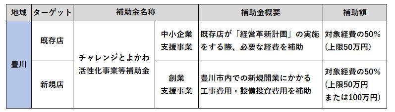 金 豊川 市 給付 新型コロナウイルス感染症の影響を受けている中小企業等への支援について(給付金関係)/鴨川市ホームページ